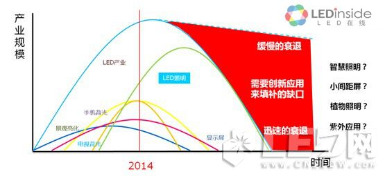 中国LED产业面临的四大挑战