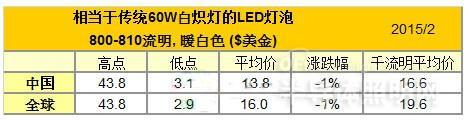 2015年2月份全球LED球泡灯价格分析