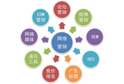 信息时代,LED企业如何做好网络营销