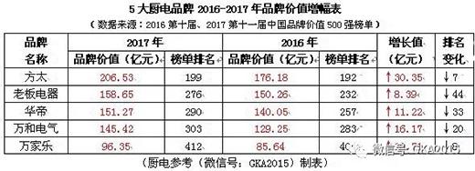 数据丨方太等5大厨电企业品牌价值合计758.22亿!