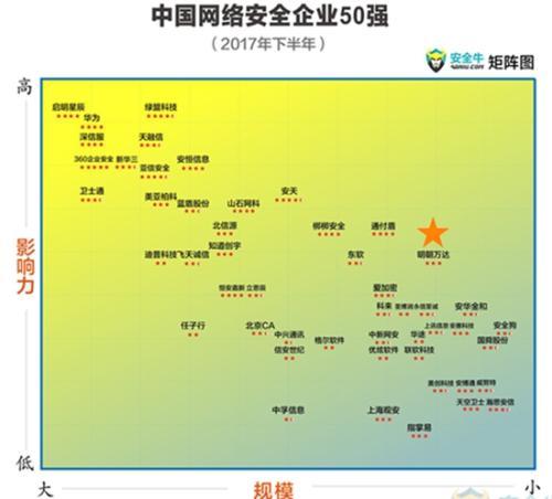 明朝万达再次跻身《中国网络安全企业50强》连续五次登榜