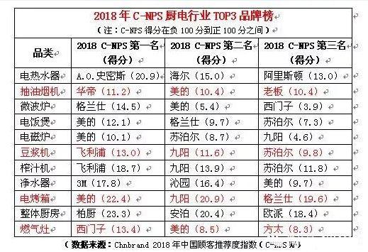 华帝与西门子登2018年消费者推荐厨电品牌榜