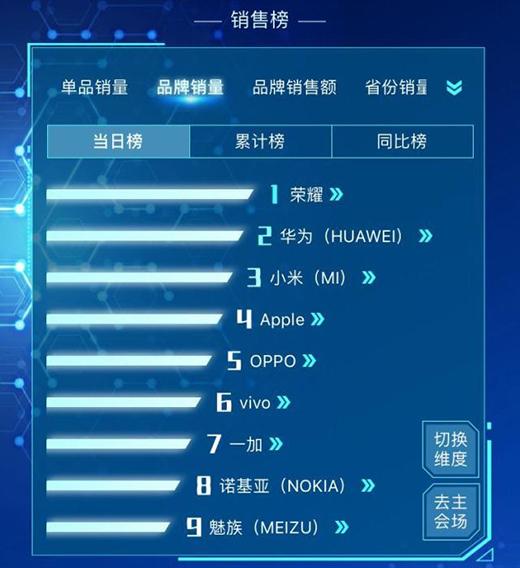618最新销量榜单:华为冲榜第一成最大赢家,小米、苹果不敌