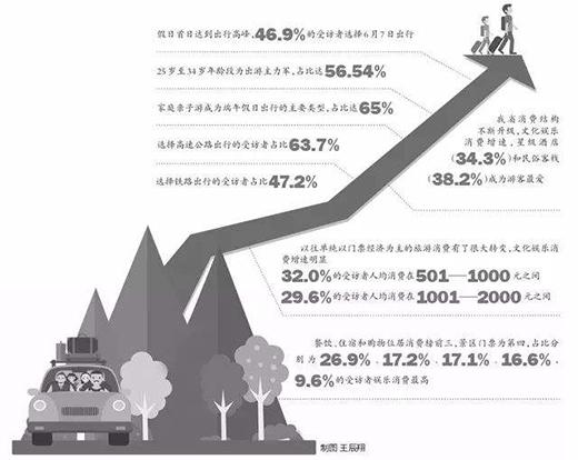 旅游总收入达39.91亿元 端午小长假我市接待游客量、旅游总收入同比双升