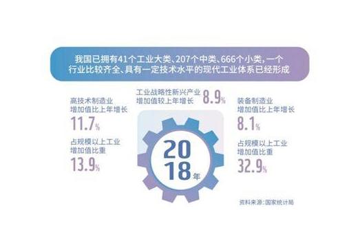 工业制成品出口占比超90% 制造业潜力依然巨大