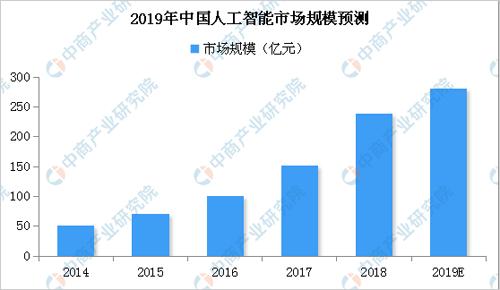 2019年人工智能市场规模将近280亿元