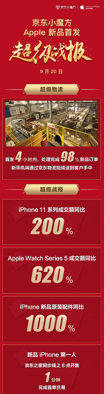 iPhone 11系列成交额同比增长200%,Apple在中国市场焕发全新活力