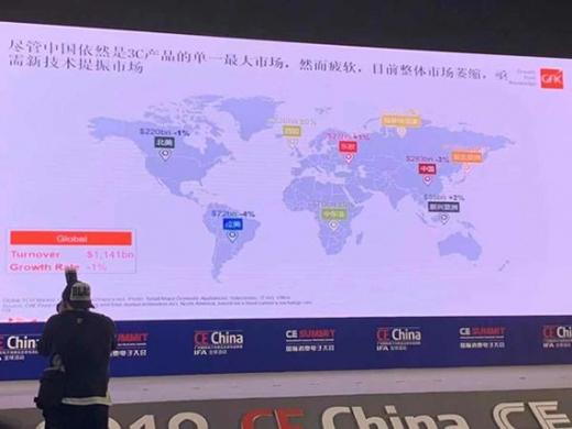 全球3C市场今年将收缩1.1%,智能家居市场潜力大