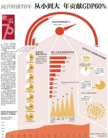 民营经济70年:从小到大 年贡献GDP60%