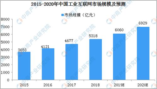 2020年中国工业互联网市场规模预测