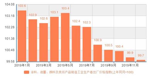 创历史新高!2019年中国涂料总产量超2400万吨,同比大幅增长40%