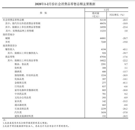 1-2月份社会消费品零售总额下降20.5%