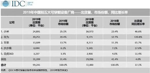 净利润同比下滑74.5% 华米背靠小米