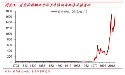 梁中华:纸币泛滥下如何配置财富?――兼谈黄金与茅台的关系?