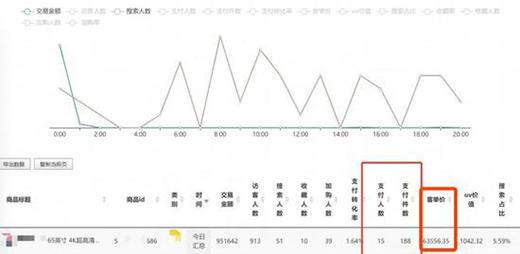 太离谱了!15位消费者6・18买了188台彩电?业内人士道出一个行业潜规则