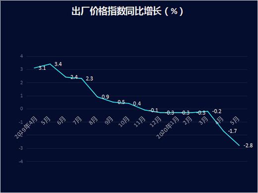 全国涂料产品出厂价格持续下降 难回去年巅峰时期