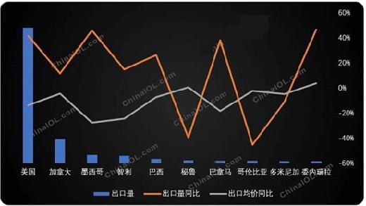 前五月冰箱冷柜出口美洲市场大幅增长