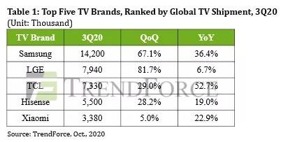 三季度全球电视出货量创下历史新高