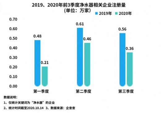 我国净水器相关企业前三季度注册量同比降38.5%