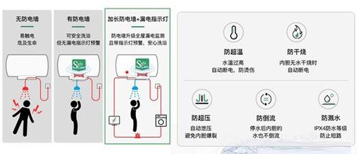 快速舒适的温暖,华帝i14021电热水器入手体验
