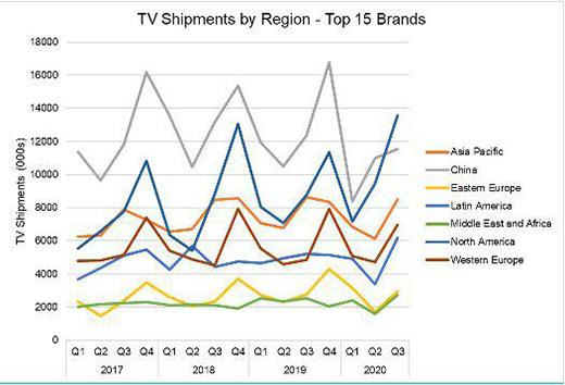 2020三季度全球电视出货量达5250万台 同比增长16%