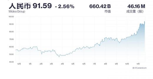 美的集团大涨5.12%你擦,近5日流入2.18亿
