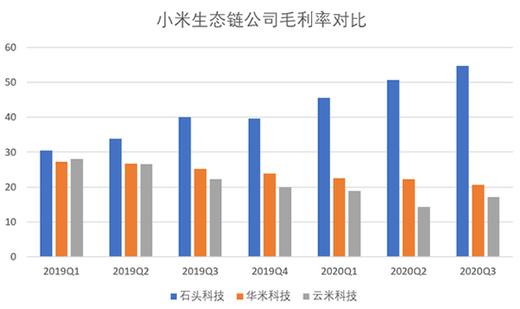"""小米生态链企业营收利润差距明显 都在""""去小米化""""求利润"""