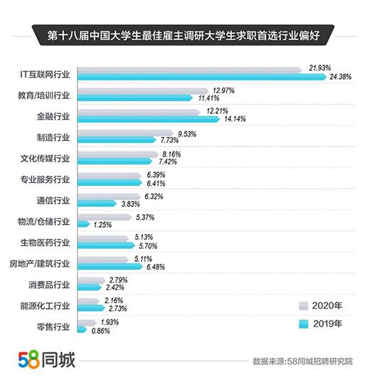 报告:大学生平均期望月薪7236元,北京为求职首选