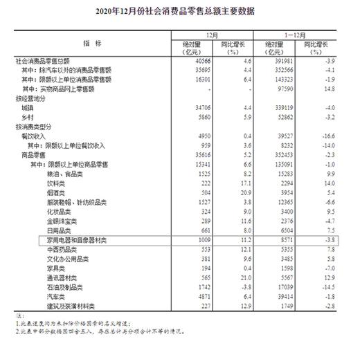 2020年家电音像器材零售总额8571亿元 同比下降3.8%