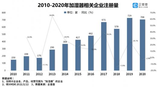 2020年我国加湿器企业注册量破700