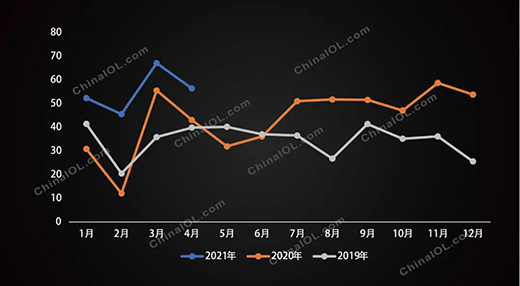 洗碗机前四月增势迅猛,下半年会延续吗?