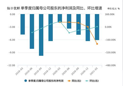每日优鲜上市不足两月跌逾60% 连亏9个季度如何走出困局