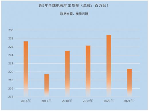 电视出货量上半年创五年新高,下半年大概率急转直下