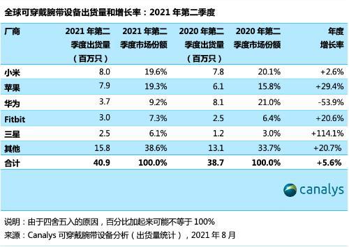 二季度全球可穿戴腕带设备出货4090万只 增长5.6%