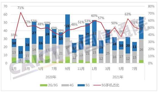 1-8月国内市场手机出货量同比增长12.3% 5G手机占比72.8%