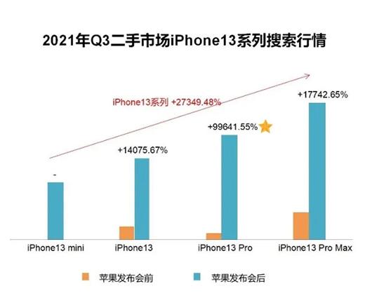 "iPhone13登二手榜""热搜"" 二手iPhone交易占比三个季度连降"